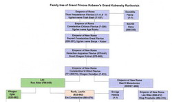 Family tree of Princes and Moscow Tsars Kubarev-Kubensky-Rurikovich